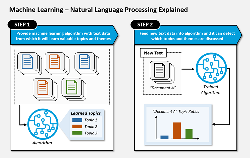 Graphic of Machine Learning - Natural Language Processing Explained