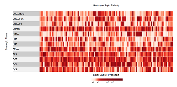 Graphic of Heat Map of Topic Similarity