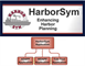 Graphic of HarborSym Tools
