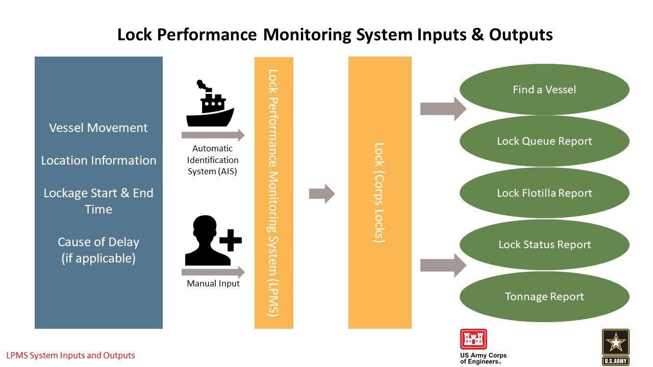 Layout of Lock Performance Monitoring System Data Flow