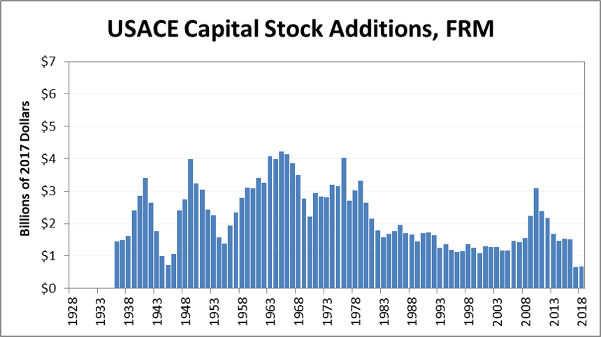 Graphic of USACE Capital Stock Additions for Flood Risk Management