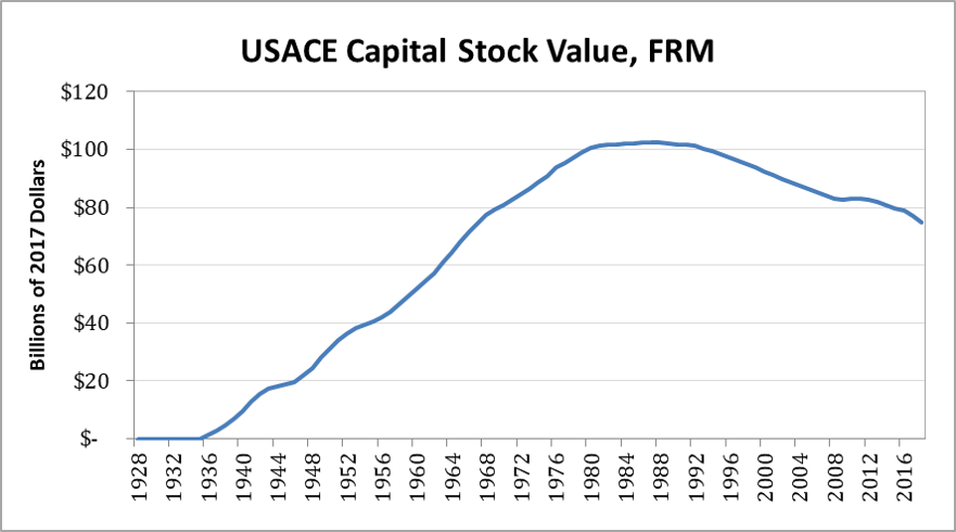Graphic of USACE Capital Stock Value for Flood Risk Management