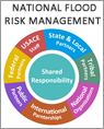Flood Risk Management Program